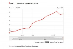 Курс рубля по отношению к доллару с 24.12.2008 по 24.01.2009 г.